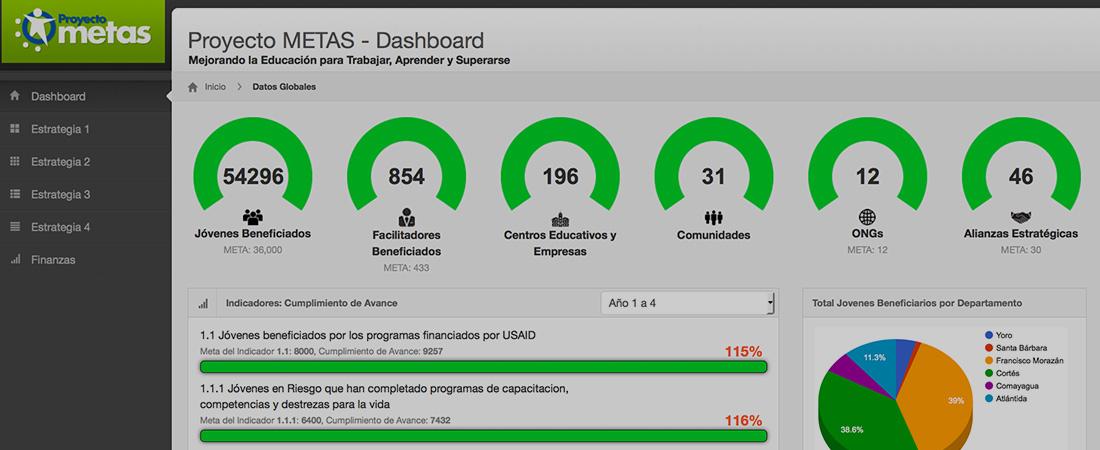 A screenshot of the METAS dashboard