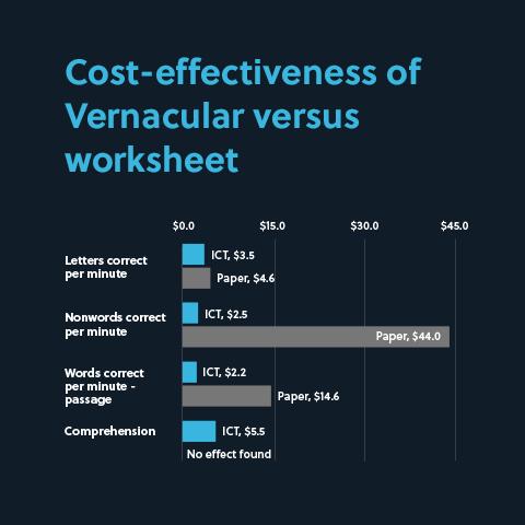 Vernacular slide 2