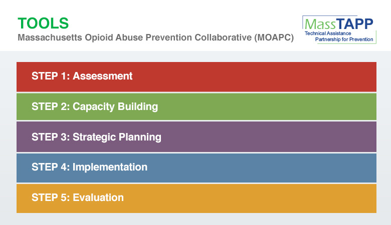 Massachusetts Opioid Abuse Prevention Collaborative (MOAPC) Planning Tool